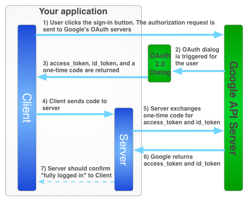 OAUTH2 Server Side Flow